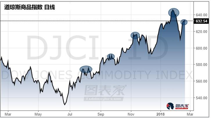 此外,由于近期商品价格下行,通胀率也将随之下降。