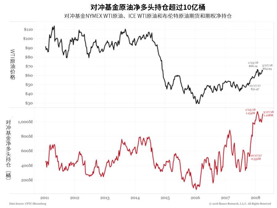 然而,分析师Jim Bianco和Peter Forbes指出,实际情况是,全球经济增长在放缓,加之美国页岩油生产商独特的灵活性,可能会抑制油价。