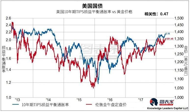 若通胀预期持续走高,或将推动金价创下数年新高。