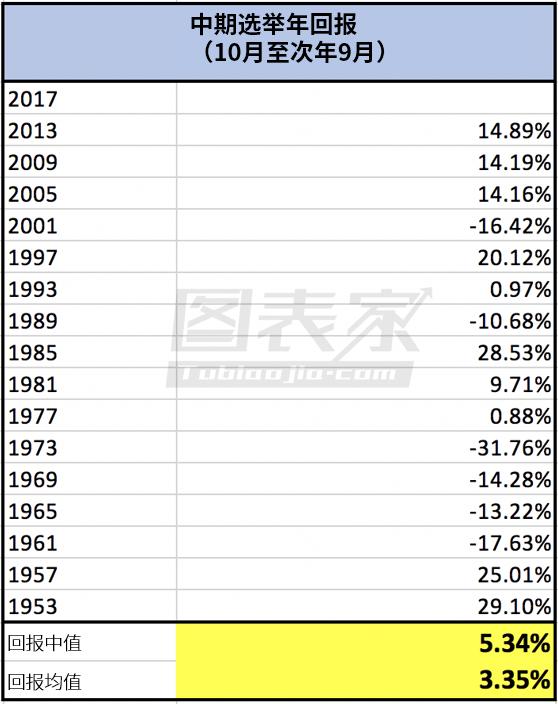 如上表所示,中期选举年期间(10月至次年9月)标普500指数回报率中值为5.34%,平均值为3.35%,这意味着一些大幅下跌的年份拉低了平均水平(如1973年)。