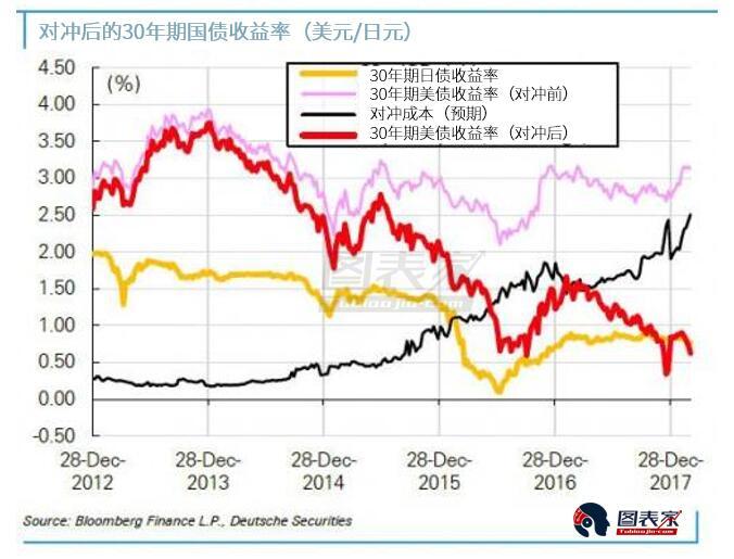 ZeroHedge分析���J�椋�不�H是利率,美元融�Y成本上升造成的後果最�K�⒂绊�固定收益市�龅姆椒矫婷妗�