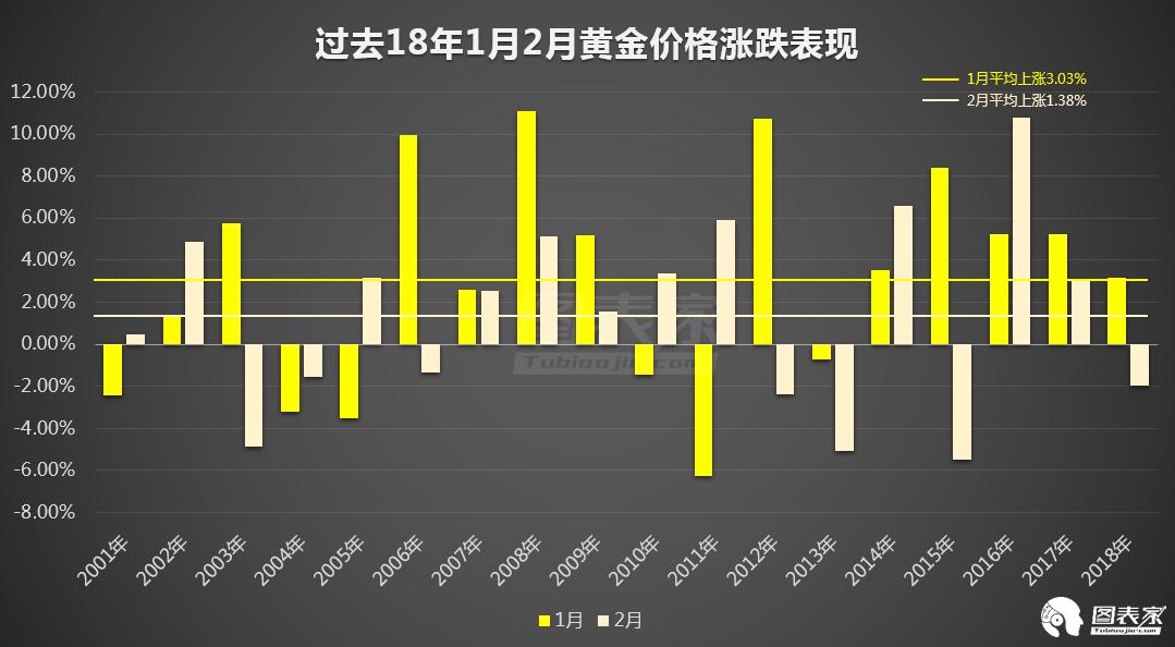 美聯儲年內加息之末,黃金長期上漲之始