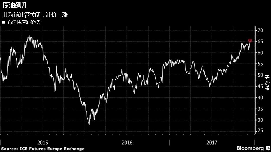 2018年此类事件可能会继续发生,甚至包含更多的风险事件。比如,美国和伊朗之间的冲突将会导致完全无法预料的结果,这会对石油市场将产生严重影响。