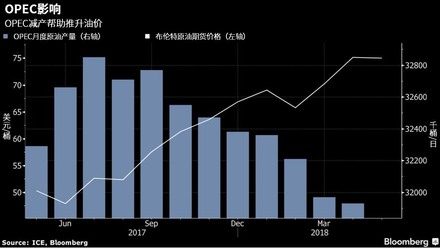高盛自去年年初以来一直看涨原油,该行认为,需求增长以及OPEC减产将帮助原油恢复活力,当前油价的下跌是暂时的。