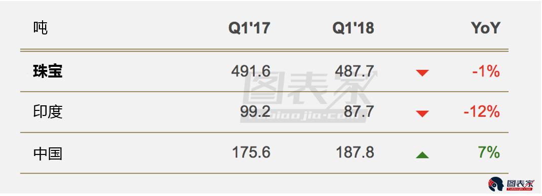 黃金的珠寶需求再次企穩,今年第一季度同比減少1%,其中印度珠寶需求下跌12%,中國需求增長7%。