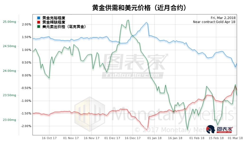 从近月合约来看,黄金稀缺程度小幅下跌。