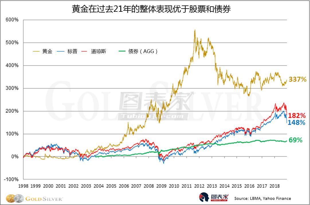 拿10000美元作为标准,分别投入黄金/标普/AGG债券市场,观察当前资产净值更为清晰的表现出了黄金的强势。