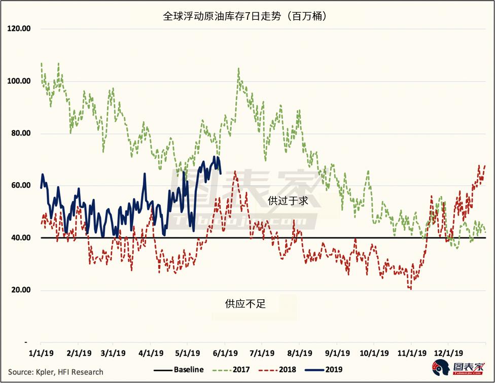 投资者唯一需要注意的是由于OPEC减产、俄罗斯原油污染以及美国制裁问题,原油供应正在变得不佳,数据显示全球原油浮动库存正在下降。市场原油供应不足或对价格起到支撑作用。