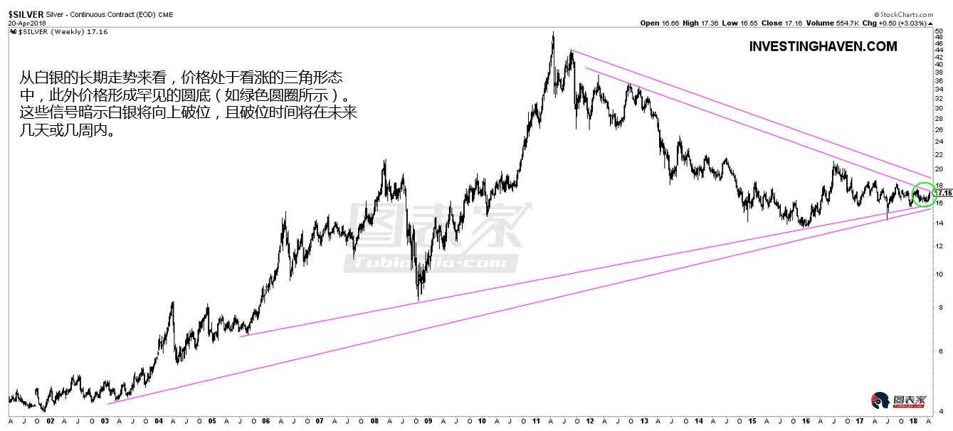 不过,从日线图看,Global X银矿ETF(SIL)持续盘整,这意味着需要更多时间才会看到价格持续走高。