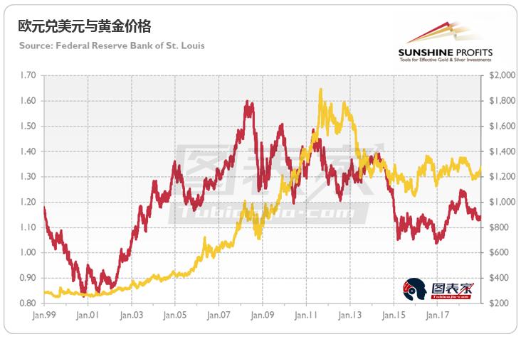这对黄金市场意味着什么?如上图所示,欧元是世界?#31995;?#20108;大广泛使用的储备货币,其与黄金价格之间存在明显?#21335;?#20851;性,尽管这种关系并不完美。