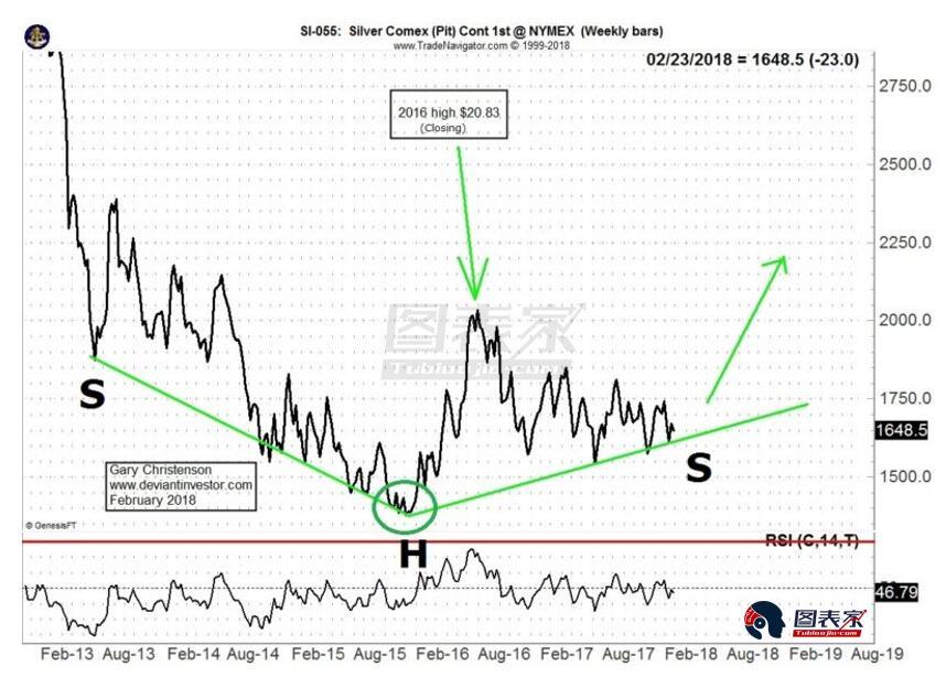 白银价格在2015年末触底,自那以来一直在构筑底部。头肩底形态意味着价格逐渐形成一个长期底部。