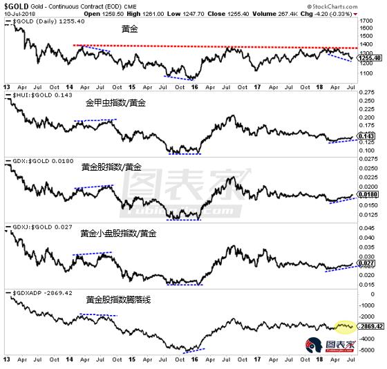 黄金股与黄金背离能否支撑金价?关键看腾落线指标