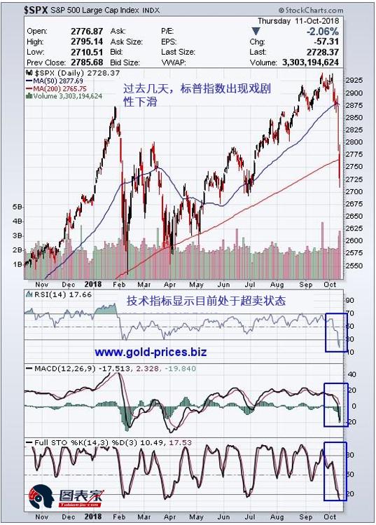 标普指数下跌,或意味贵金属市场迎来春天