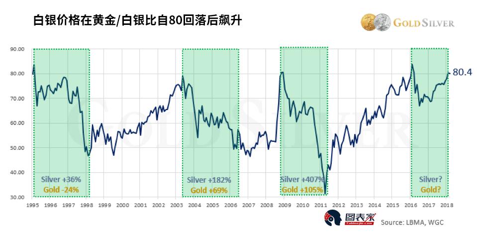 过去黄金/白银比自80回落后,白银价格均出现飙升,并且跑赢黄金的表现。