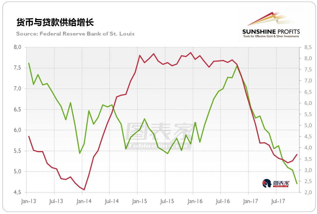 政治、股市和通胀,解析黄金2018年三个最重要的上行风险