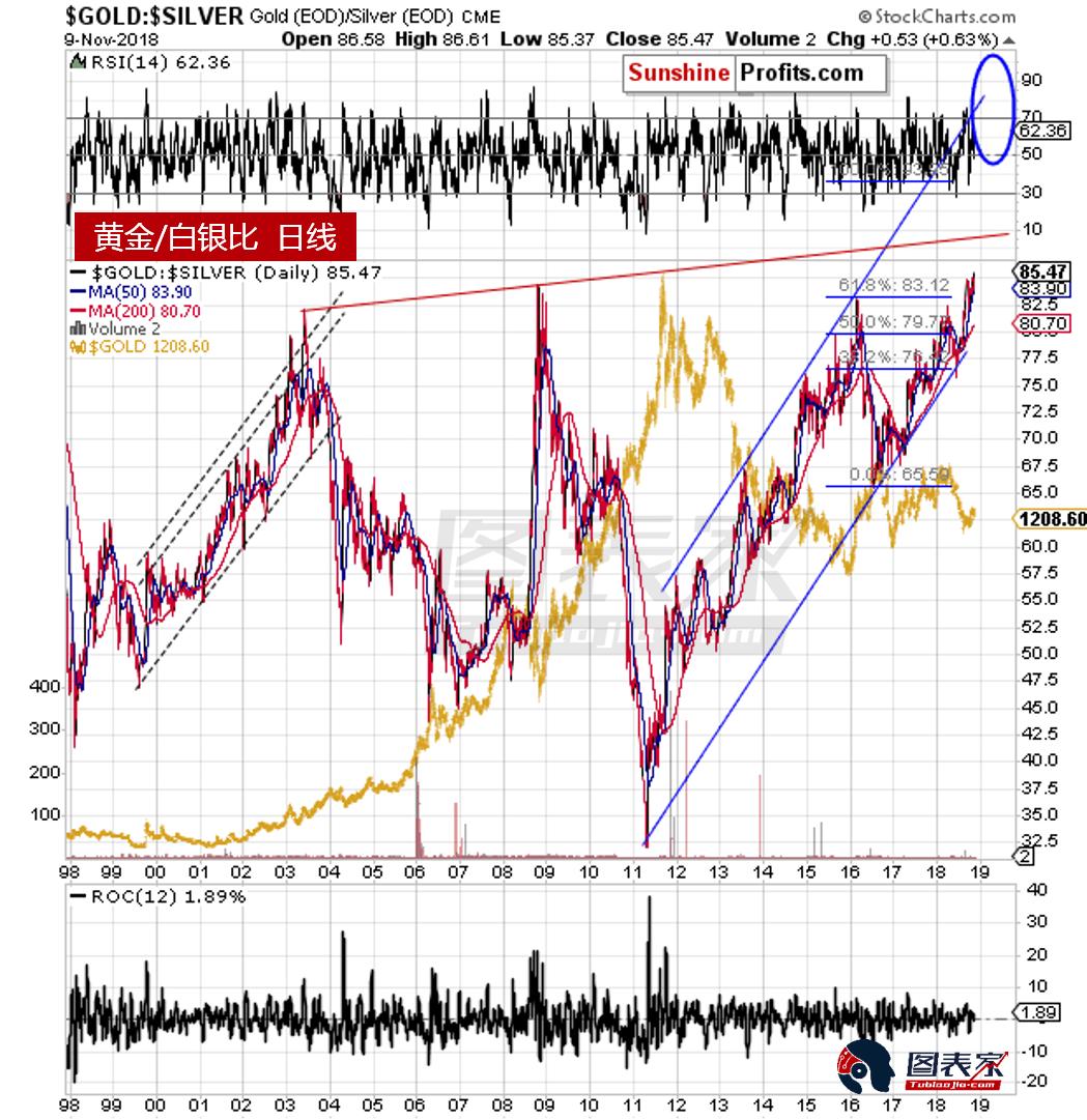 與此同時,黃金股發出了至關重要的信號,它可能比短線形成頭肩形態重要得多。