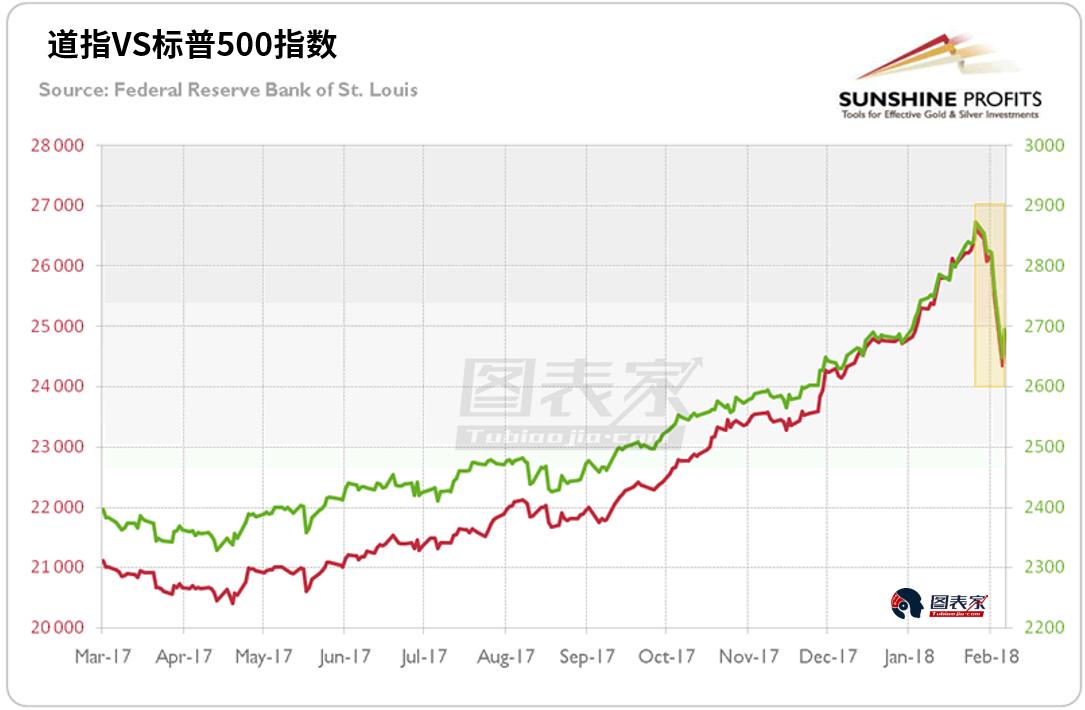 美股的暴跌引发了多米诺骨牌效应,拉动了亚洲和欧洲股市的全面崩盘。