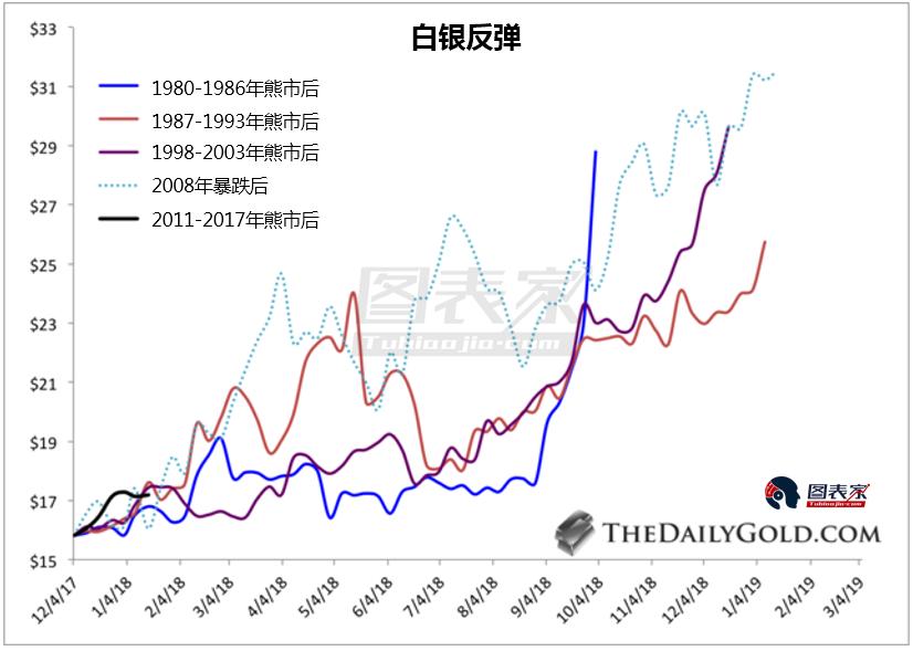 美元方面,月線上看,美元指數正在測試關鍵一些支撐。 倘若美元從當前水平大幅走低,通脹就將暴漲,從而刺激貴金屬需求,推高白銀價格。