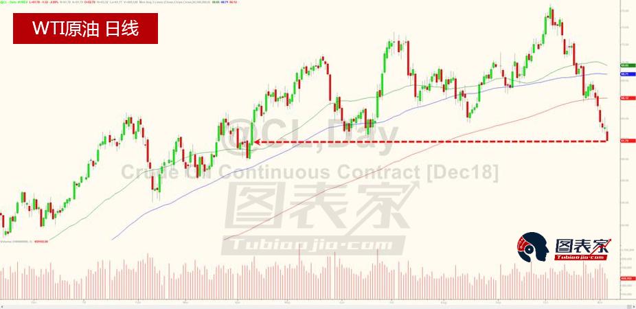 原油库存继续增加,油价延续跌势