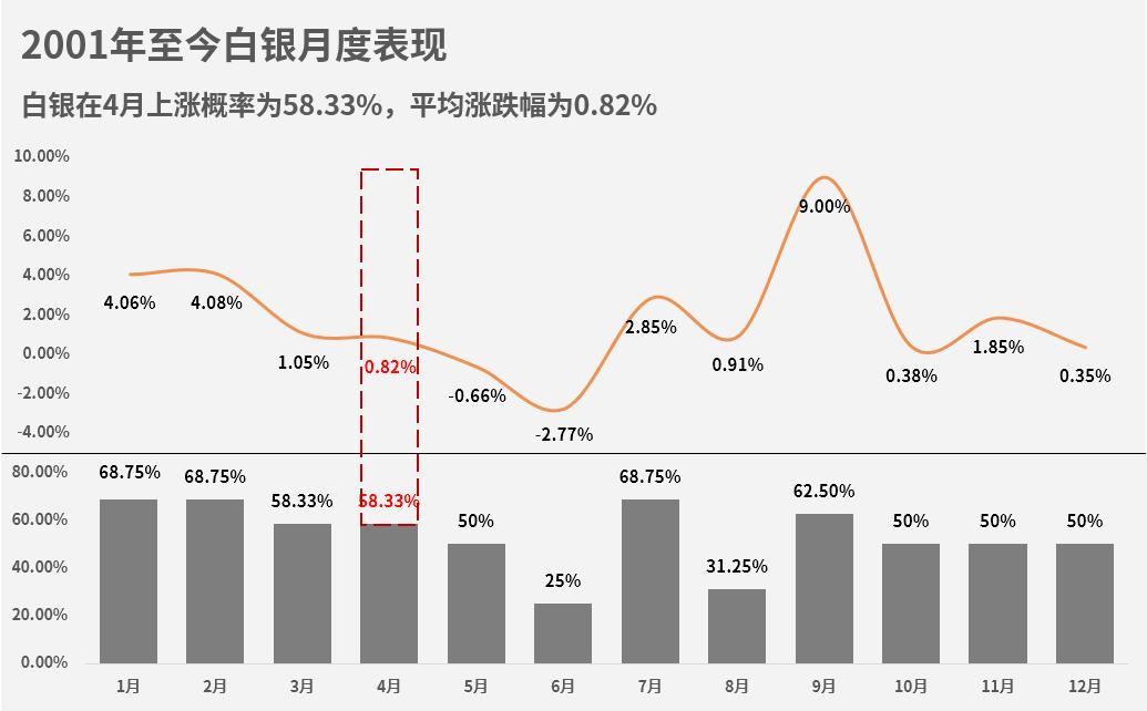 白銀4月份上漲概率為58.33%,平均漲跌幅為0.82%。 從全年數據來看,4月份白銀表現第六,盈利能力一般。