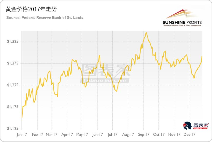 2018最新黄金价格预测:今年或将继续上涨