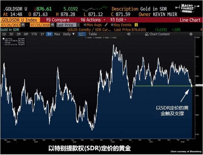 以SDR官价的黄金测试区间下沿,预期黄金将即兴反弹