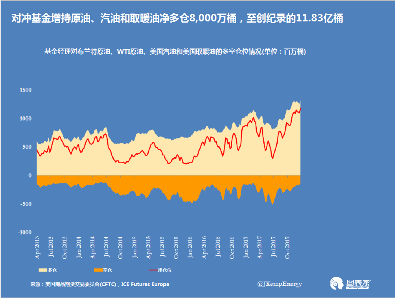 油价再创两年新高,市场预期EIA库存连续第八周下降