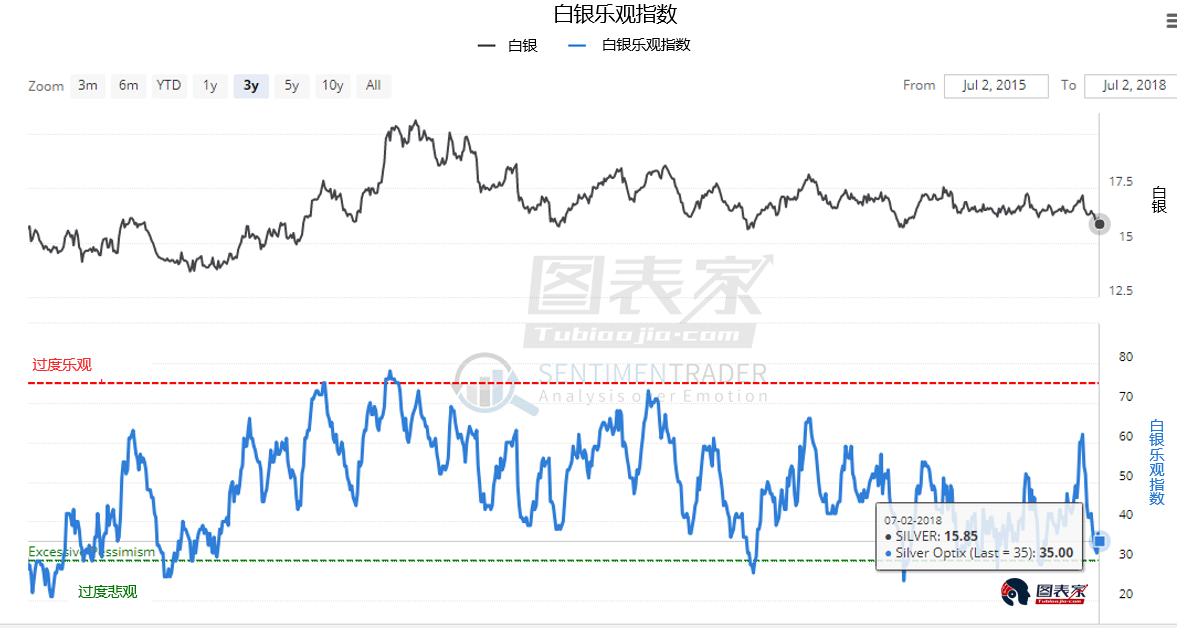 其次,从市场情绪来看,白银的情绪指标处于价格中期低点通常对应的水平。白银相比黄金的波动性更大,其在中期反弹的初始阶段的表现往往好于黄金。