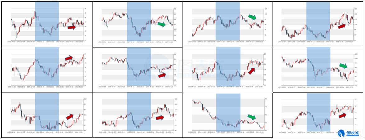 经济风险加剧,11月油价或继续走低