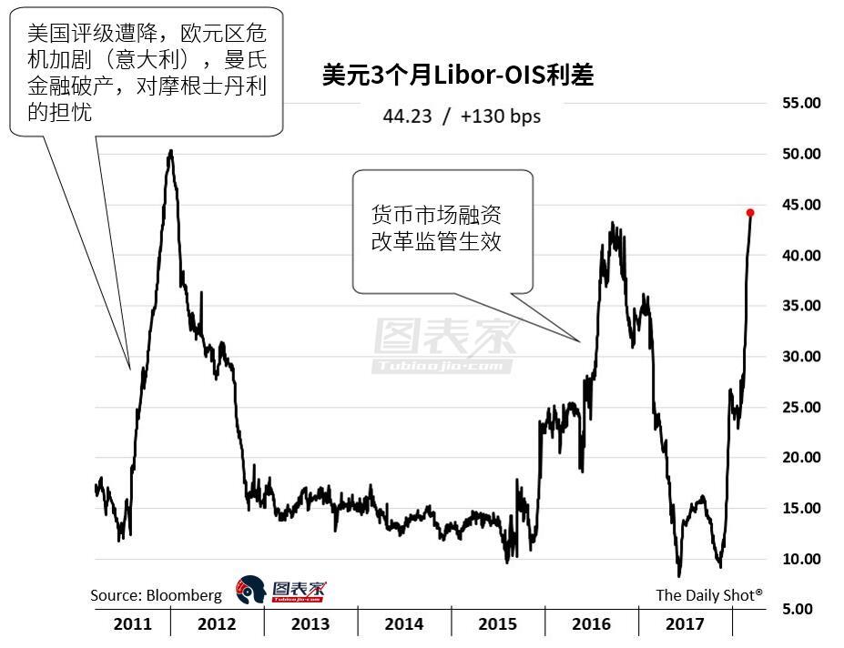 LIBOR-OIS利差��2012年以�硇赂撸�美元融�Y危�C迫在眉睫