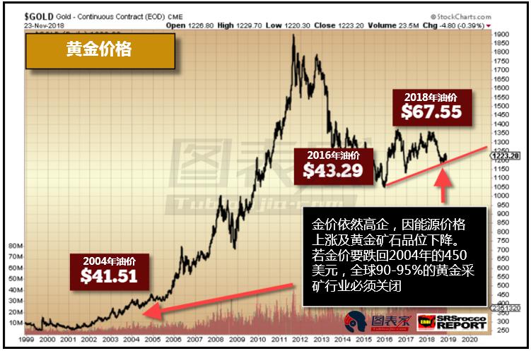 而將2004年和2016年油價與黃金產量進行比較後可以發現更重要的事。