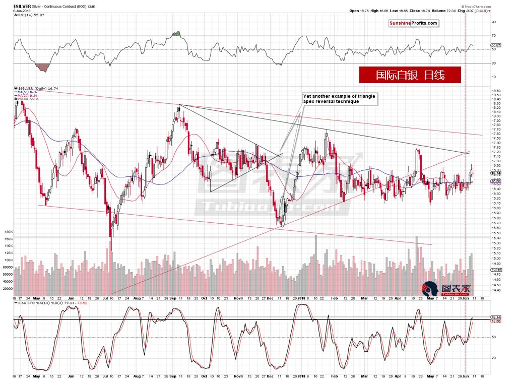 白银近期上涨分析 为何被认为是一个看跌信号
