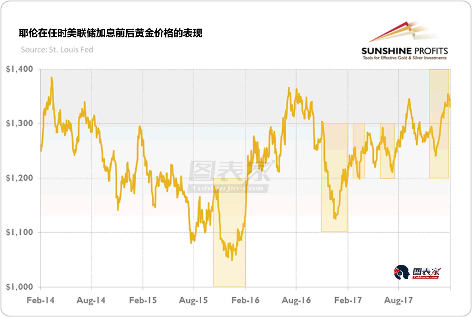 耶伦政策遗产打破黄金市场惯例