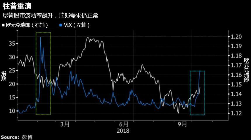 股市大跌削弱美联储加息预期,汇市依然满怀信心