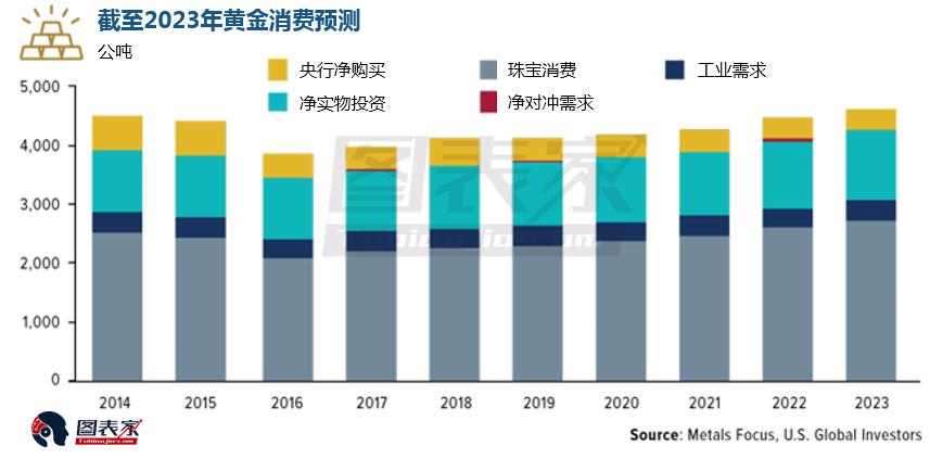 Metals Focus分析师写道,他们预计黄金牛市将会从2019年年末开始出现,并且会在接下来的两到三年里持续。