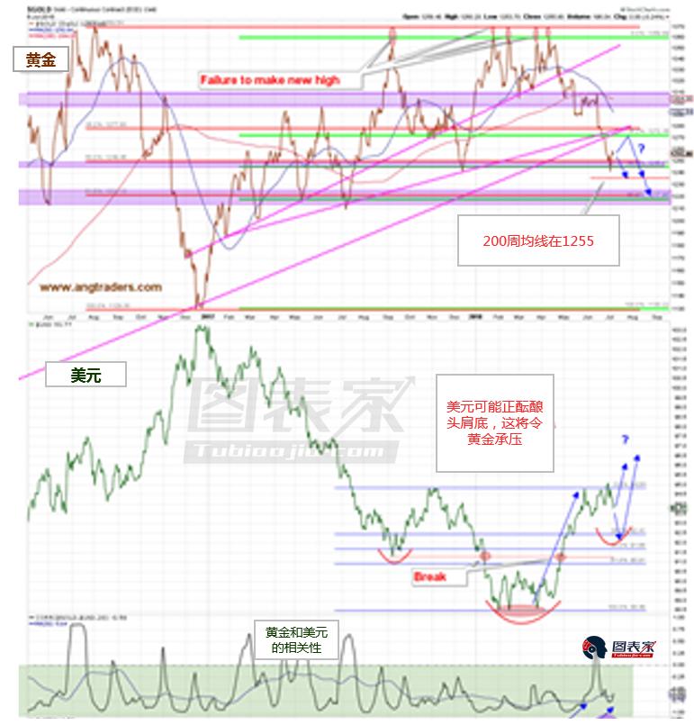 黄金出现反常的一幕 暗示价格将回归下降趋势