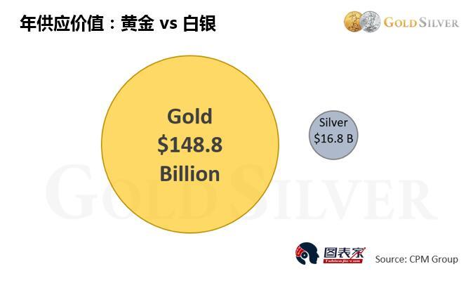 同时,白银供给的价值也小于一些热门股票的市值。