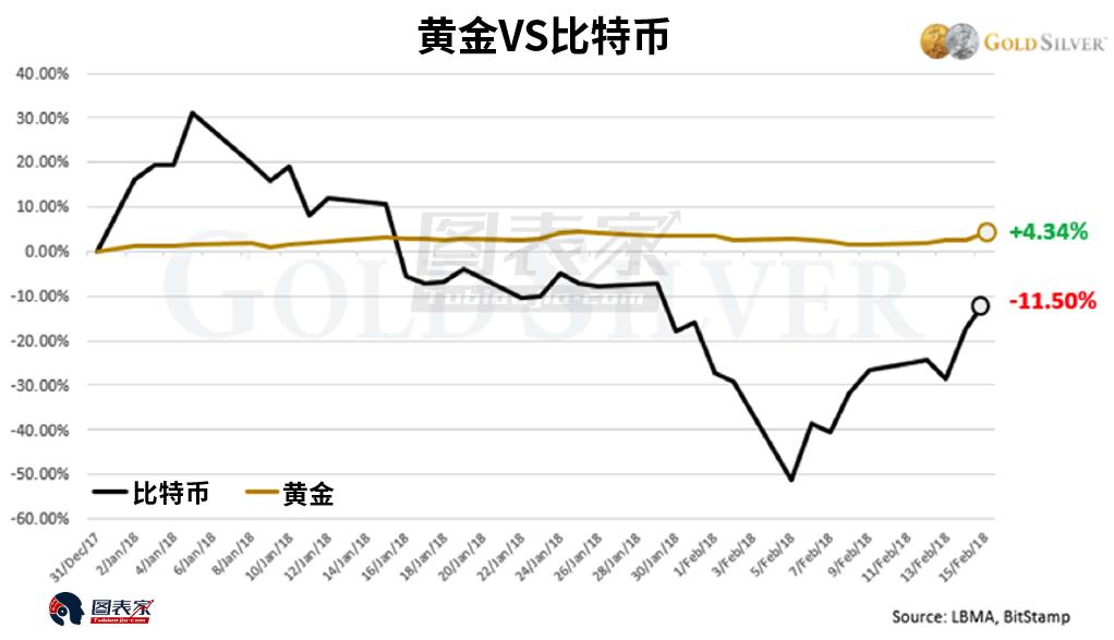 可以看到2017年12月17日比特幣衝擊19908美元的高峰,2017年年內上漲達到1226%。 而現在,價格卻暴跌近50%。 但是,在比特幣下跌的期間,黃金卻在上漲。
