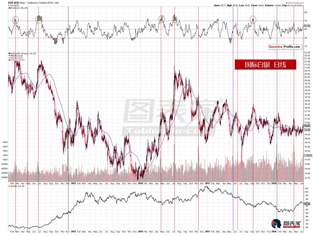 经典分析失效?白银近期上涨或为看跌信号