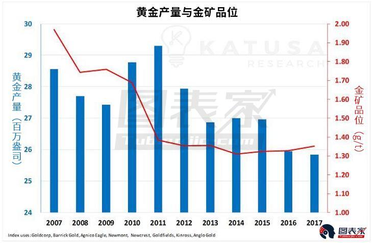 ��前周期下,哪��S金股投�Y�r值更高?