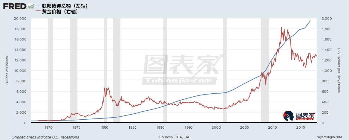 可見兩者存在很強的正相關關係,債務越多,貨幣價值越低,黃金的價值就越高。