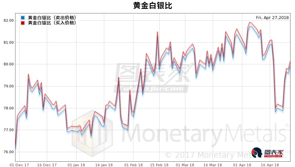 可以看到黄金白银比大幅上涨。