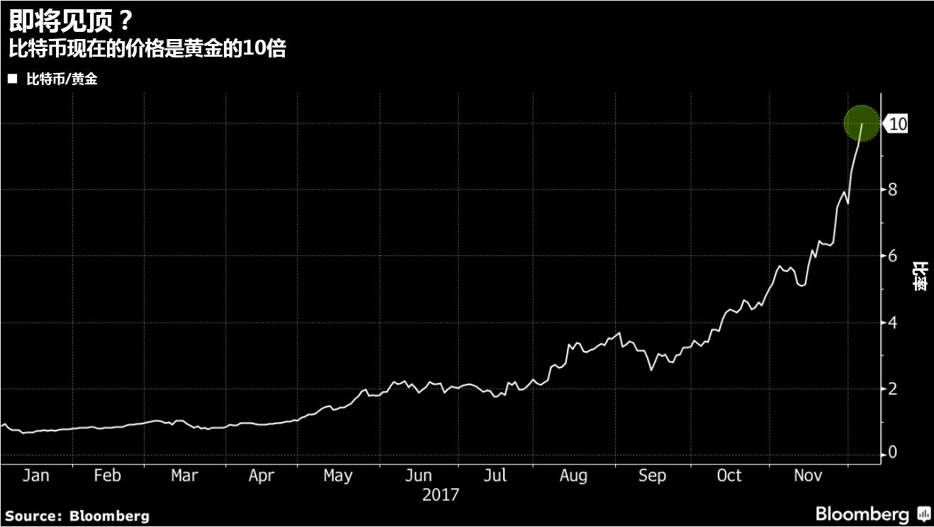 比特币价格已是黄金10倍,近期即将见顶?