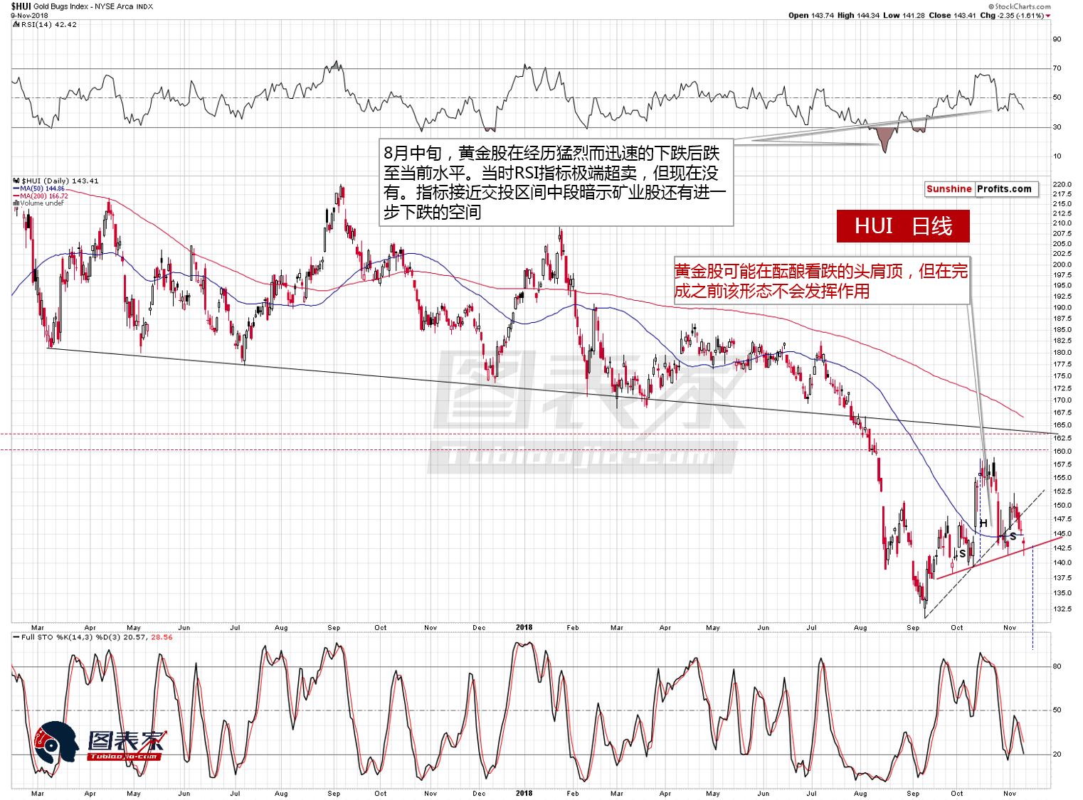 長短期均現賣出信號,黃金白銀將開啟新一輪下跌