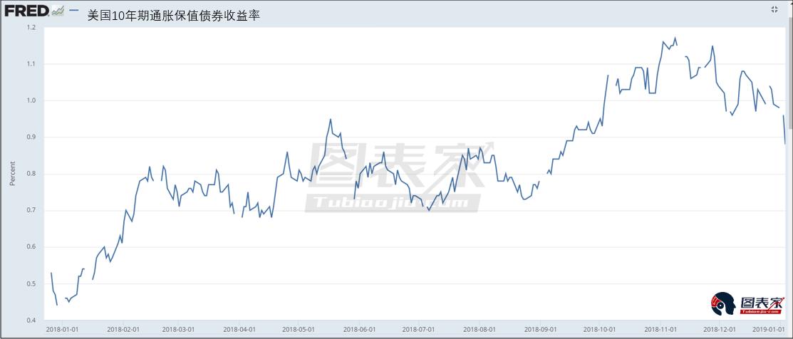 整体来说,当前白银价格的上涨主要有美国实际利率的下行所造成(美元指数横盘持平),一旦美元指数同样开始走低,银价继续上行的概率明显较高。