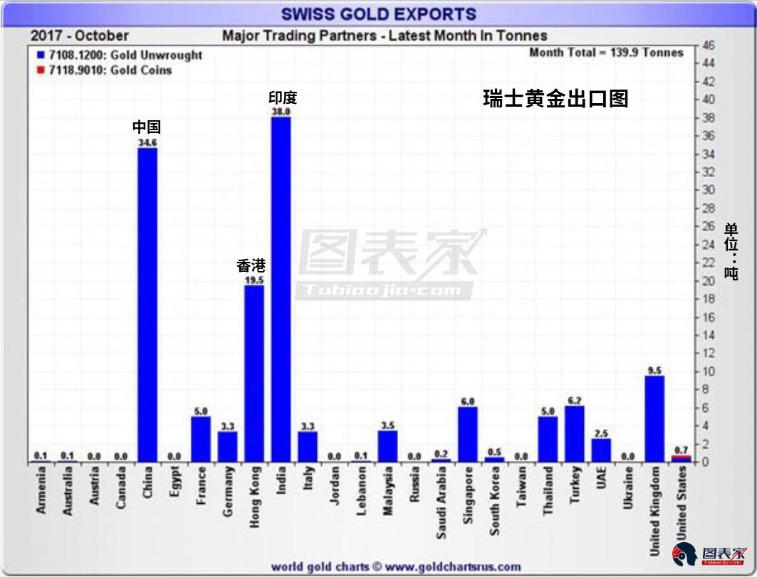 一季度恰好是中国的新年,大量民众习惯在新年购入实物黄金如首饰等。黄金需求的飙升导致黄金多头热情提升,这被认为是一季度黄金上涨的主要原因之一。
