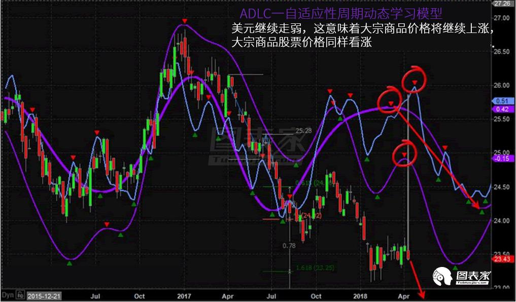 模型预测美元继续疲软 商品价格将全面走高