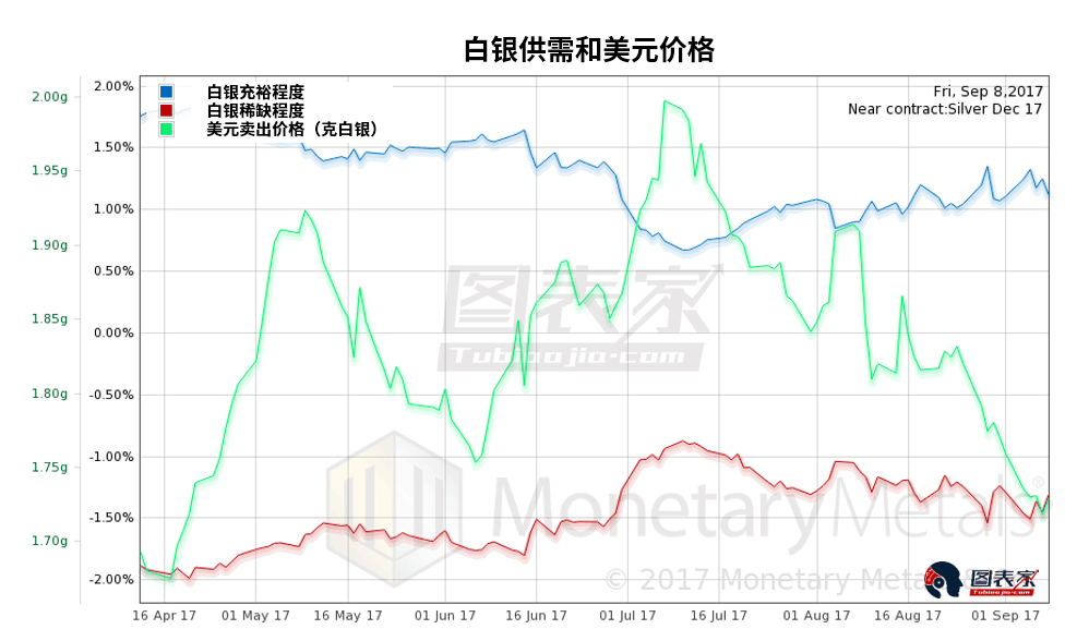 可以看到白銀充裕程度增長,稀缺程度下降。