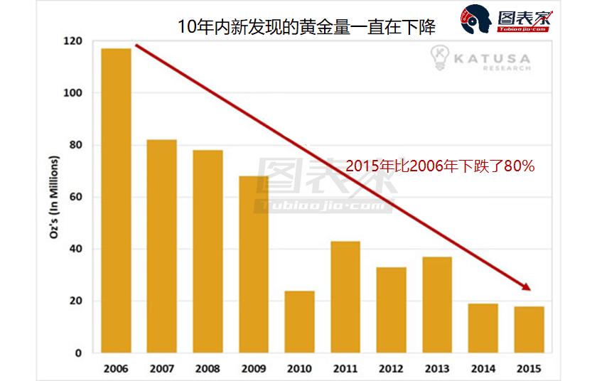 金价从2011美元的1925美元峰值开始下跌,黄金公司的收入大大减少,导致用于项目开发和勘探的资金减少。