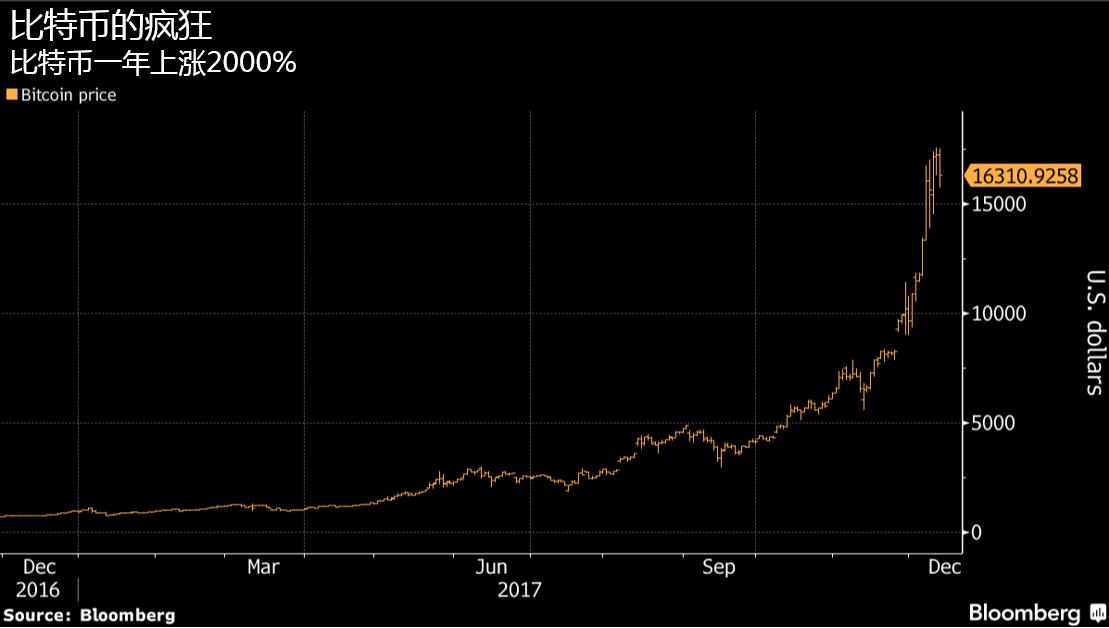 原油版比特币即将推出,区块链技术或将颠覆金融界
